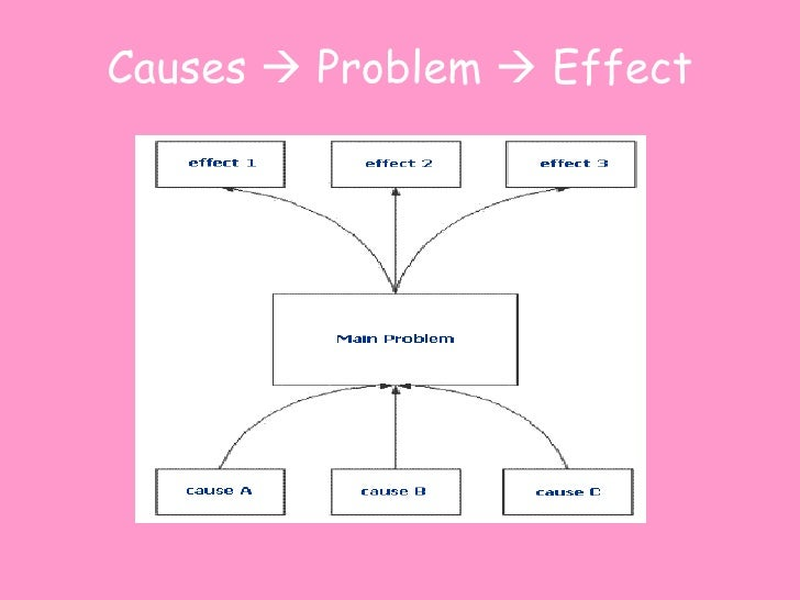 cause and effect problems between friends Start studying psych chapter 4 d explain cause-effect if a researcher were to compare the relationship between school grades and conduct problems.