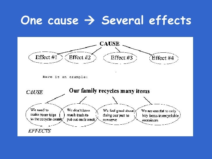 give an example of cause and effect