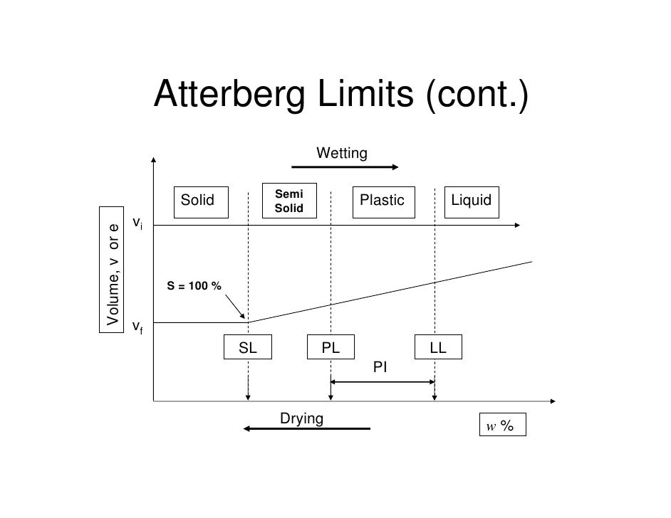 Atterberg limit