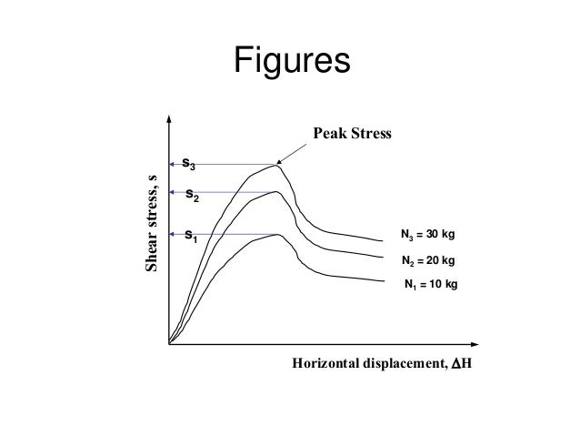 Lecture 11 Shear Strength of Soil CE240