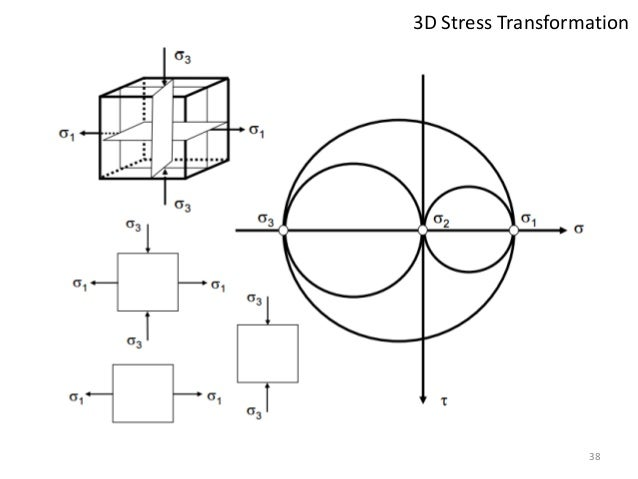 Mechanics Of Solids- Stress Transformation in 3D