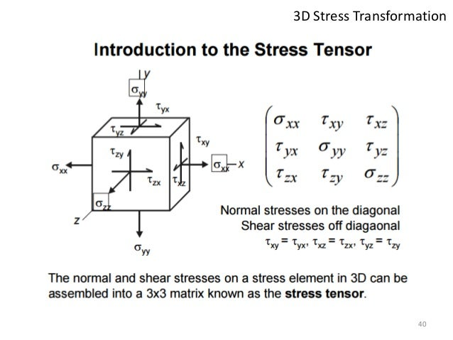 3d Stress Diagram Electrical Work Wiring Diagram