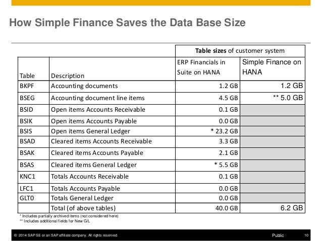 S4 Financials Powered By HANA-Purna