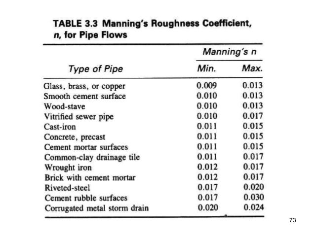Pipe Roughness Coefficient Table Listitdallas