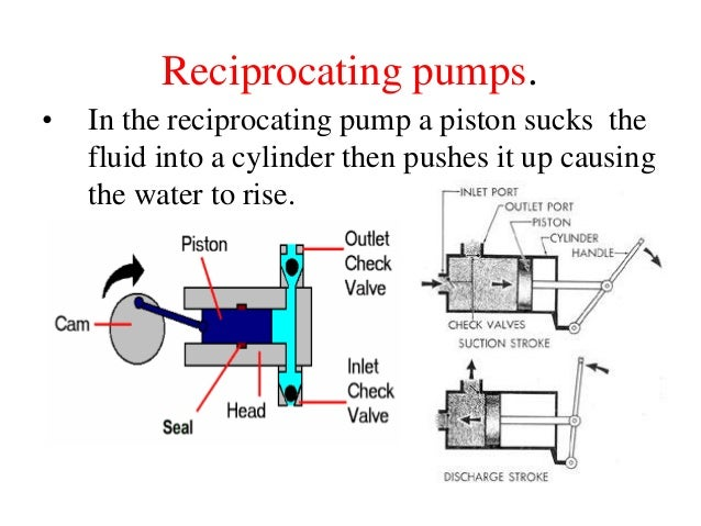hydro chapter5aby louy al hami 10 638?cb=1356925491 hydraulic pump operation diagram example electrical wiring diagram \u2022