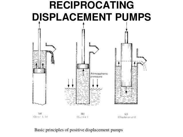 Positive Displacement Pump Operation Diagram