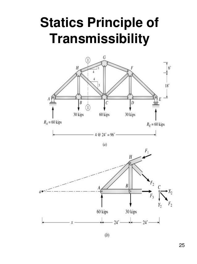 ce 382 l5 truss structures