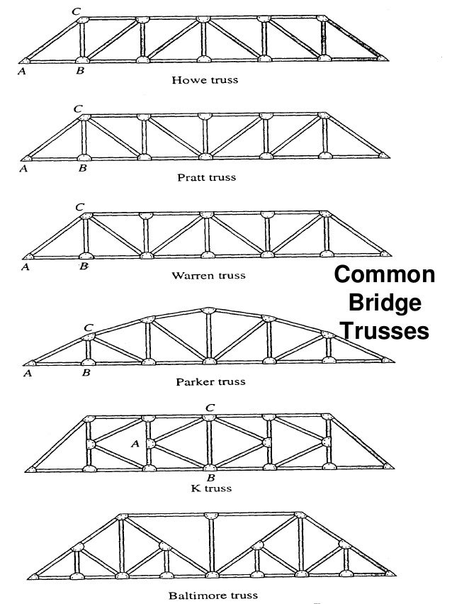 Ce 382 L5 Truss Structures
