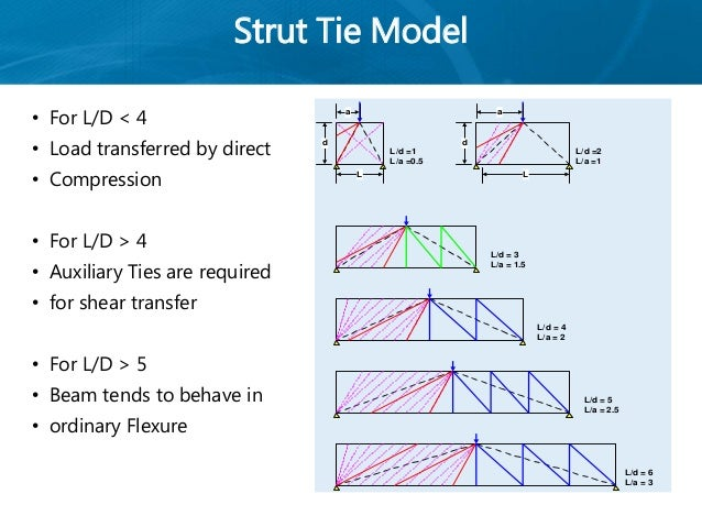 Ce 7252 Lecture 7 Strut And Tie Models