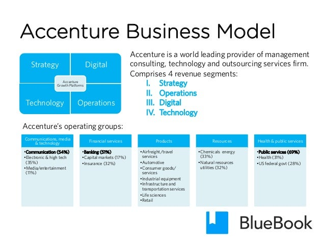 consultant and client communication strategies Accenture strategy to acquire ibb consulting to expand its capabilities in the communications planning ai-driven growth strategies in communications and media giving accenture strategy clients a competitive edge through design thinking.