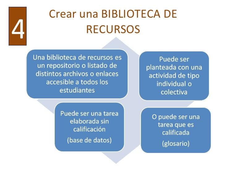 Crear una BIBLIOTECA DE RECURSOS 4
