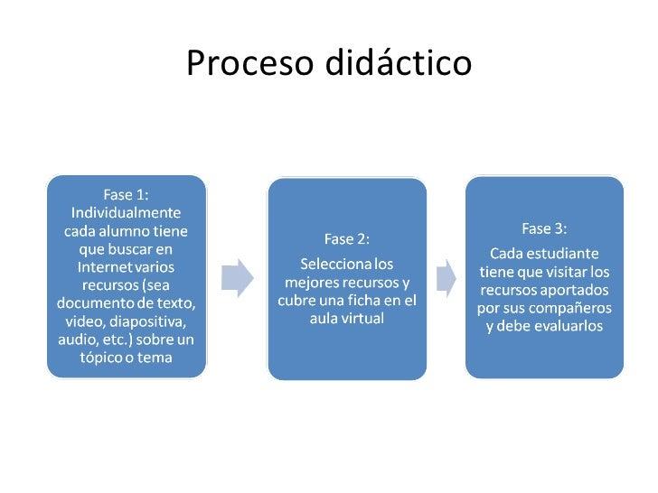 Proceso didáctico