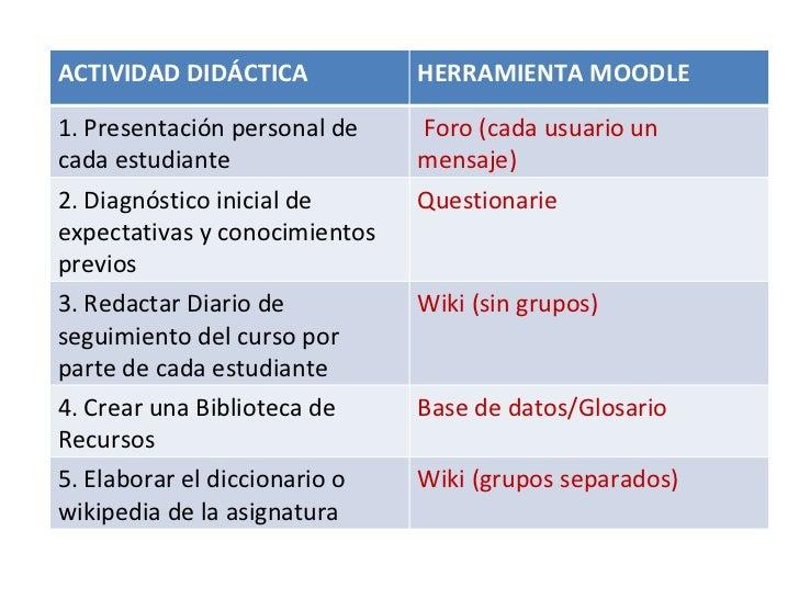 ACTIVIDAD DIDÁCTICA HERRAMIENTA MOODLE 1. Presentación personal de cada estudiante Foro (cada usuario un mensaje) 2. Diagn...
