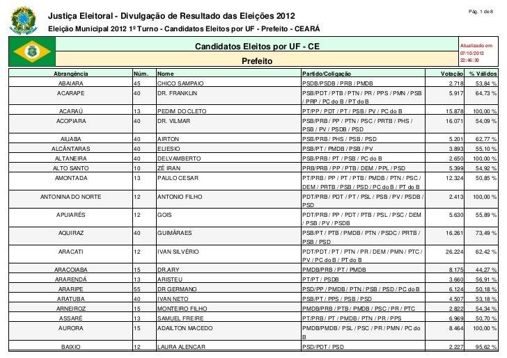 Pág. 1 de 8  Justiça Eleitoral - Divulgação de Resultado das Eleições 2012  Eleição Municipal 2012 1º Turno - Candidatos E...