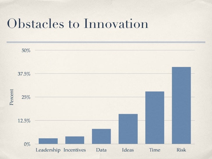 Obstacles to Innovation