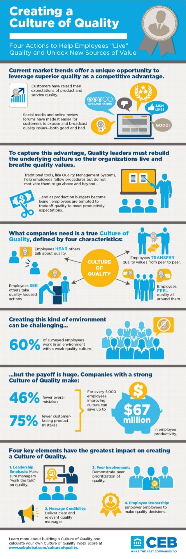 CEB Culture of Quallity Infographic