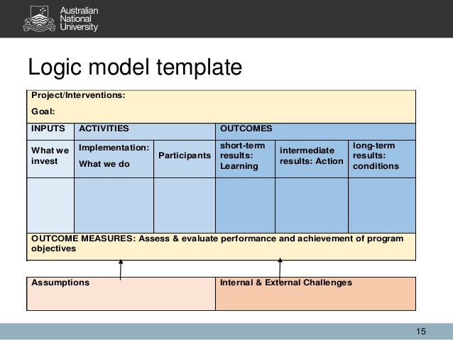 Logic model template 15 Project/Interventions: Goal: INPUTS ACTIVITIES OUTCOMES What we invest Implementation: What we do ...