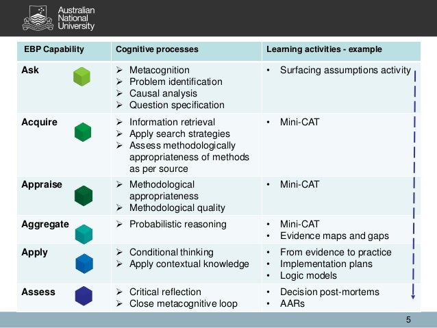 EBP Capability Cognitive processes Learning activities - example Ask  Metacognition  Problem identification  Causal ana...