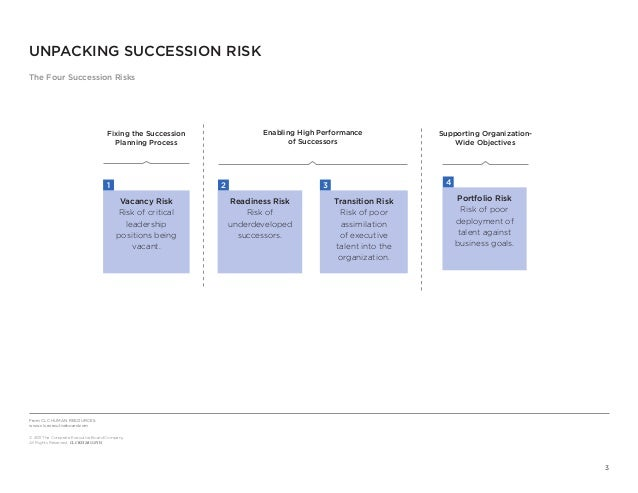 Succession Planning  Slide 3