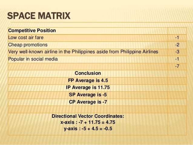 airasia space matrix This has made airasia's ask the lowest cost in asia they need the time and space to focus on what they have to managing in the matrix mergers and.