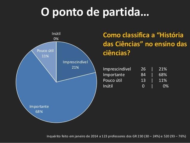 """O ponto de partida… Inútil 0%  Como classifica a """"História das Ciências"""" no ensino das ciências?  Pouco útil 11% Imprescin..."""