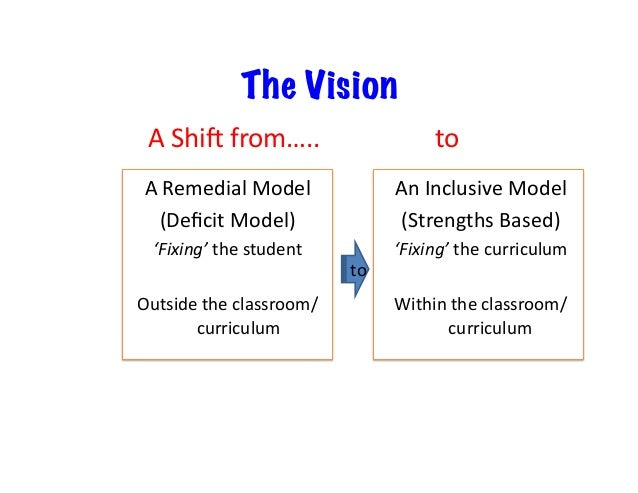 Transforma)onswithinthe InclusiveModel Pull-outSupport/PhysicalInclusion •sLllaremedialmodel–tomakekids...