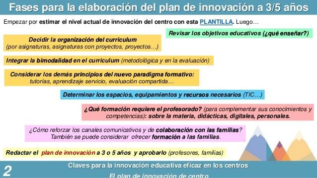 Fases para la elaboración del plan de innovación a 3/5 años Claves para la innovación educativa eficaz en los centros Empe...