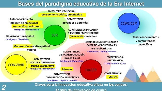 Bases del paradigma educativo de la Era Internet Claves para la innovación educativa eficaz en los centros SER HACER CONOC...