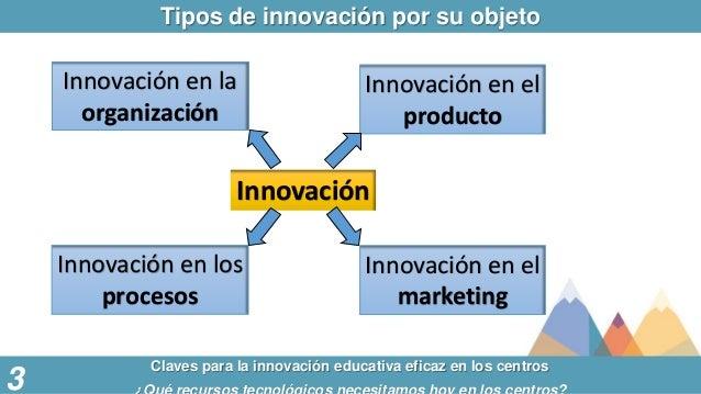 Tipos de innovación por su objeto Claves para la innovación educativa eficaz en los centros 3 Innovación Innovación en la ...