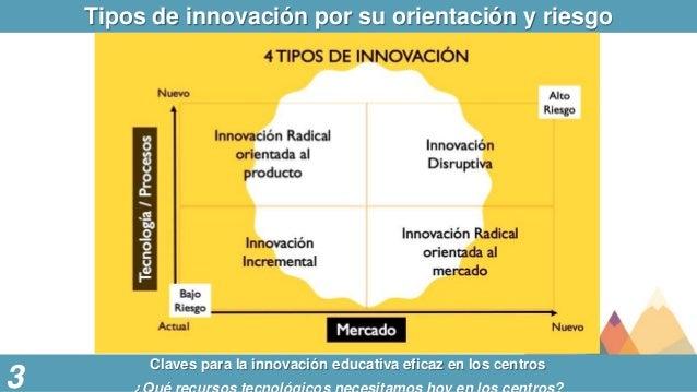 Tipos de innovación por su orientación y riesgo Claves para la innovación educativa eficaz en los centros 3