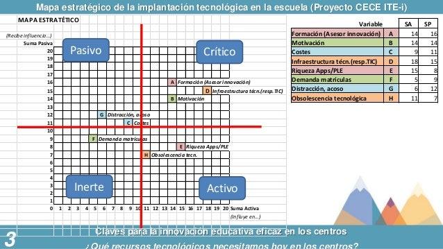 Mapa estratégico de la implantación tecnológica en la escuela (Proyecto CECE ITE-i) Claves para la innovación educativa ef...