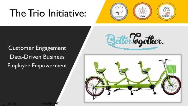 1 Customer Engagement Data-Driven Business Employee Empowerment The Trio Initiative: Customer Data Employee