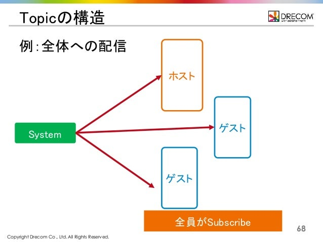 Copyright Drecom Co., Ltd. All Rights Reserved. 68 Topicの構造 System ホスト ゲスト ゲスト 例:全体への配信 全員がSubscribe