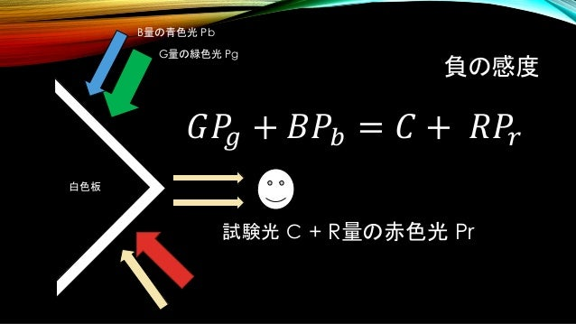 負の感度 試験光 C 白色板 B量の青色光 Pb G量の緑色光 Pg + R量の赤色光 Pr 𝐺𝑃𝑔 + 𝐵𝑃𝑏 = 𝐶 + 𝑅𝑃𝑟