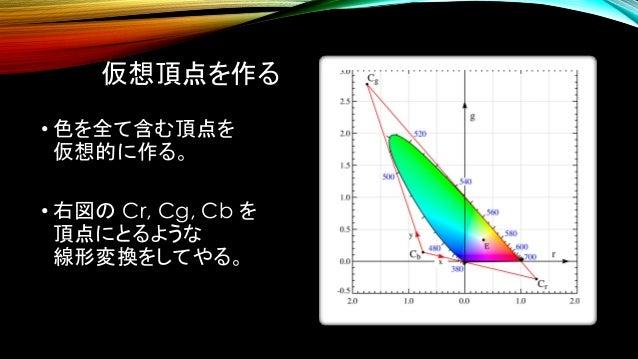 仮想頂点を作る • 色を全て含む頂点を 仮想的に作る。 • 右図の Cr, Cg, Cb を 頂点にとるような 線形変換をしてやる。