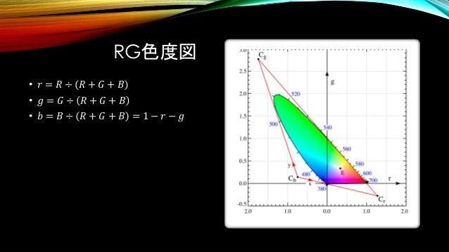RG色度図 • 𝑟 = 𝑅 ÷ 𝑅 + 𝐺 + 𝐵 • 𝑔 = 𝐺 ÷ 𝑅 + 𝐺 + 𝐵 • 𝑏 = 𝐵 ÷ 𝑅 + 𝐺 + 𝐵 = 1 − 𝑟 − 𝑔