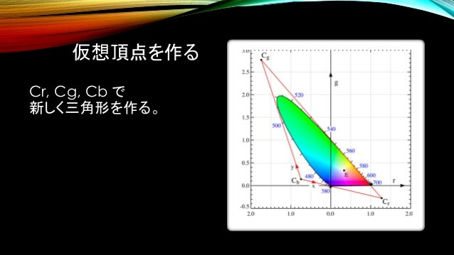 仮想頂点を作る Cr, Cg, Cb で 新しく三角形を作る。