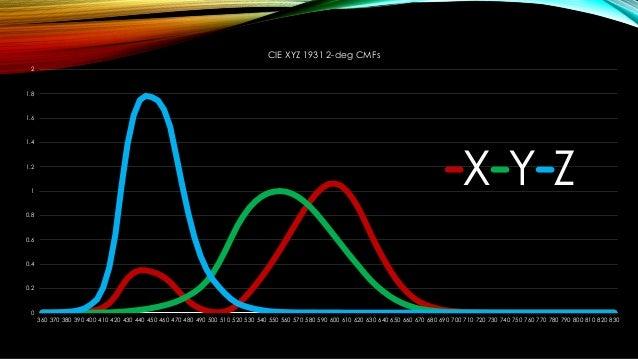 なんでXYZ? •線形変換した結果、原色が知覚できない色になった。 •「虚色」 •「原色」ではなく、「原刺激」と呼ぶ。 •実在しない色なので X,Y,Z の文字をあてた。