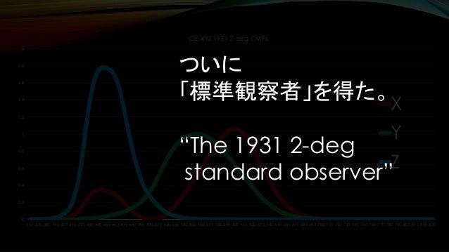 光源 CIE1931 XYZ色空間での三刺激値は 𝑋 = ∫ 𝐶 𝜆 ҧ𝑥 𝜆 𝑑λ 𝑌 = ∫ 𝐶 𝜆 ത𝑦 𝜆 𝑑λ 𝑍 = ∫ 𝐶 𝜆 ҧ𝑧 𝜆 𝑑λ