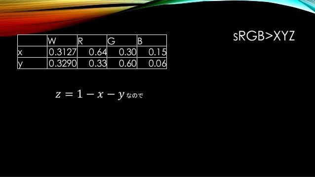 W R G B x 0.3127 0.64 0.30 0.15 y 0.3290 0.33 0.60 0.06 W R G B x 0.3127 0.64 0.30 0.15 y 0.3290 0.33 0.60 0.06 z 0.3583 0...