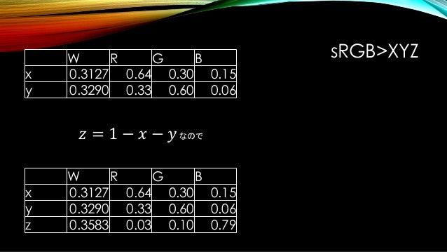 X 𝑌 𝑍 = xr xg xb 𝑦𝑟 𝑦 𝑔 𝑦 𝑏 𝑧 𝑟 𝑧 𝑔 𝑧 𝑏 𝑆𝑟 0 0 0 𝑆 𝑔0 0 0 𝑆 𝑏 𝑅 𝐺 𝐵 XYZ値とRGB値の関係は以下のような行列で表せる。 最初の行列はR,G,Bそれぞれのxyz色度座標。 Sr...