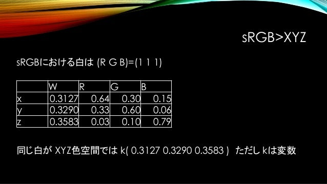 W W(Y=1) x 0.3127 0.950456 y 0.3290 1.000000 z 0.3583 1.089058 Y=1になるように白のXYZ座標を正規化する sRGB>XYZ