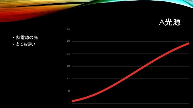 "D光源 • 模擬太陽光 • D光源は太陽の色 • ""65""は色温度6500K • 完全再現できる機材がない 0 20 40 60 80 100 120 140 CIE-C, CIE D65"