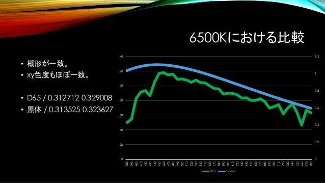 なぜ標準光源が良いのか? • 演色性が高いから。 • 演色性の低い光源下では 正しく色が計測できない。 http://www.tlt.co.jp/tlt/products/home_lighting/home_led/led_ceiling/k...