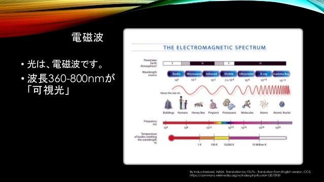 電磁波 • 光は、電磁波です。 • 波長360-800nmが 「可視光」 By Inductiveload, NASA. Translation by t7o7k - Translation from English version, CC0,...
