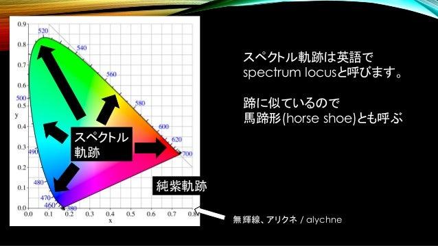 色差? • 光の色を、定量的に表現できるようになりました。 • 色のペアがどれくらい似ているか、も定量化したい。 • 「色差」と呼ぶ。 • 減色や圧縮、レンダリングの評価などに大活躍。