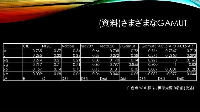 xy色度は不均等 • 図から明らかに、xy色度は色の分布が不均等です。 • 緑は極端に広く、青が極端に狭い。 • 「均等色空間」 を作ろう