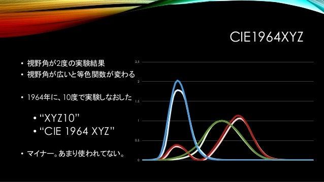 CIE LUV • 1960年にCIEがより均等な色度図を勧告。 これを元に作られた均等色空間。 • 𝑢 = 4𝑥 −2𝑥+12𝑦+3 • 𝑣 = 6𝑦 −2𝑥+12𝑦+3 • かなりマイナーで、ほとんど死に絶えた。 • 色温度の計算だけ、この...