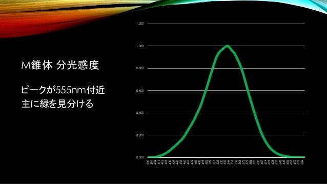 M錐体 分光感度 ピークが555nm付近 主に緑を見分ける 0.000 0.200 0.400 0.600 0.800 1.000 1.200 390 397 404 411 418 425 432 439 446 453 460 467 47...