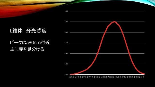 L錐体 分光感度 ピークは580nm付近 主に赤を見分ける 0.000 0.200 0.400 0.600 0.800 1.000 1.200 390 397 404 411 418 425 432 439 446 453 460 467 47...